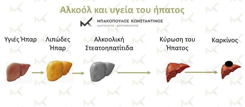Αλκοόλ-διατροφή και υγεία του ήπατος - Μπακόπουλος Διαιτολόγος Αθήνα
