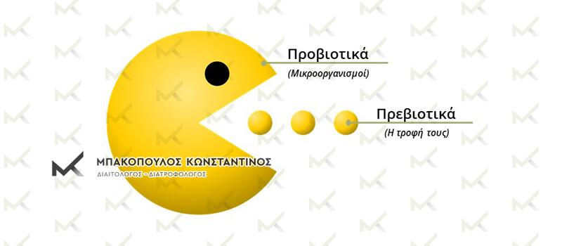 Προβιοτικά - πρεβιοτικά και συμβιωτικά: ο ρόλος τους