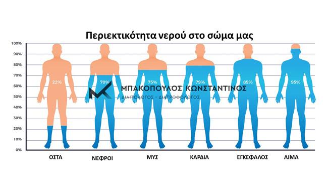 Κατακράτηση-υγρών-αιτίες-μπακόπουλος-διαιτολόγος